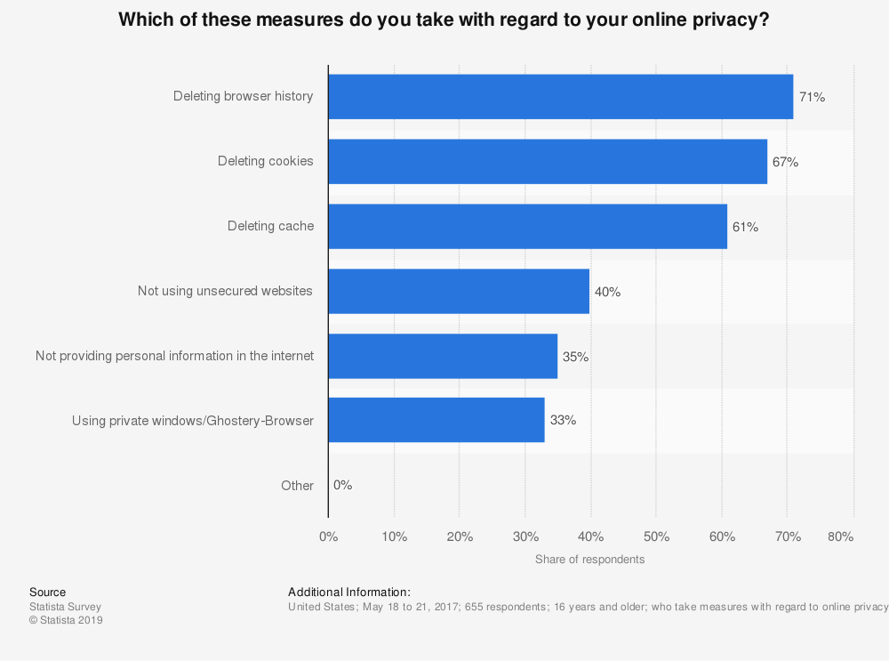 Statistic: Which of these measures do you take with regard to your online privacy? | Statista
