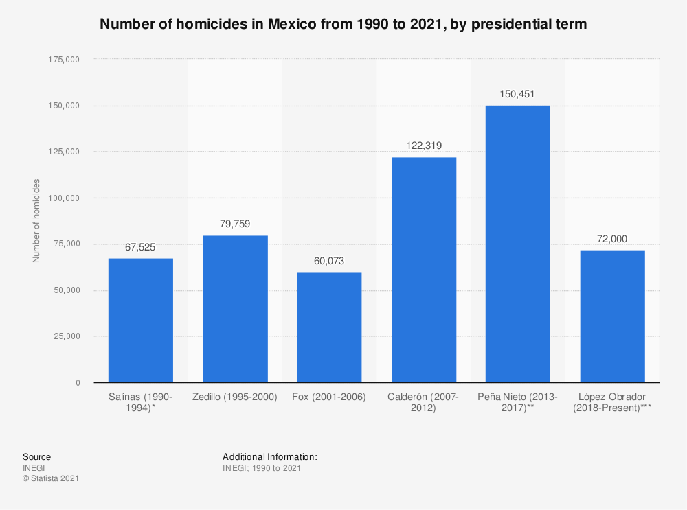 Statistic: Number of homicides in Mexico from 1990 to 2017, by presidential term | Statista