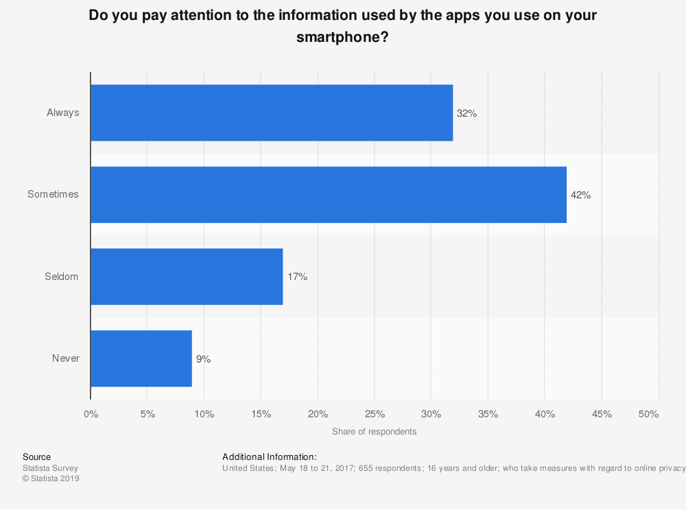 Statistic: Do you pay attention to the information used by the apps you use on your smartphone? | Statista