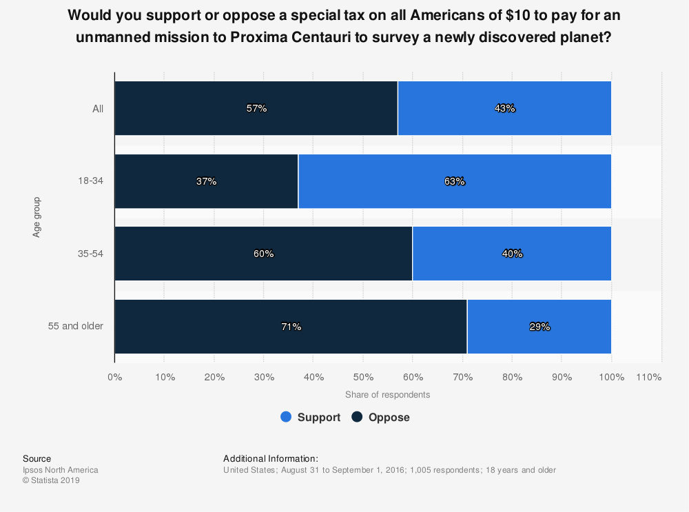 Statistic: Would you support or oppose a special tax on all Americans of $10 to pay for an unmanned mission to Proxima Centauri to survey a newly discovered planet? | Statista