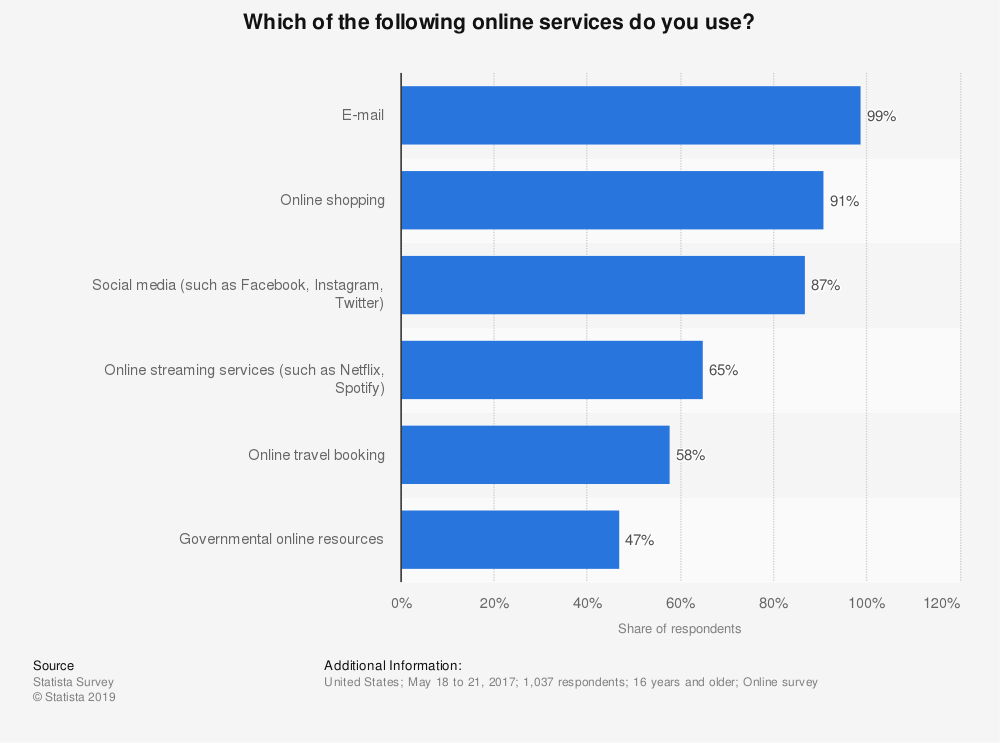 Statistic: Which of the following online services do you use? | Statista