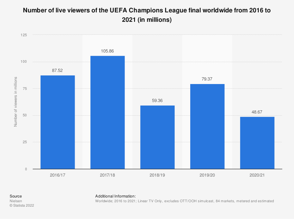 Statistic: Change in number of men who watched the UEFA Champions League Finals on TV in Brazil in 2016, by age (compared to average) | Statista