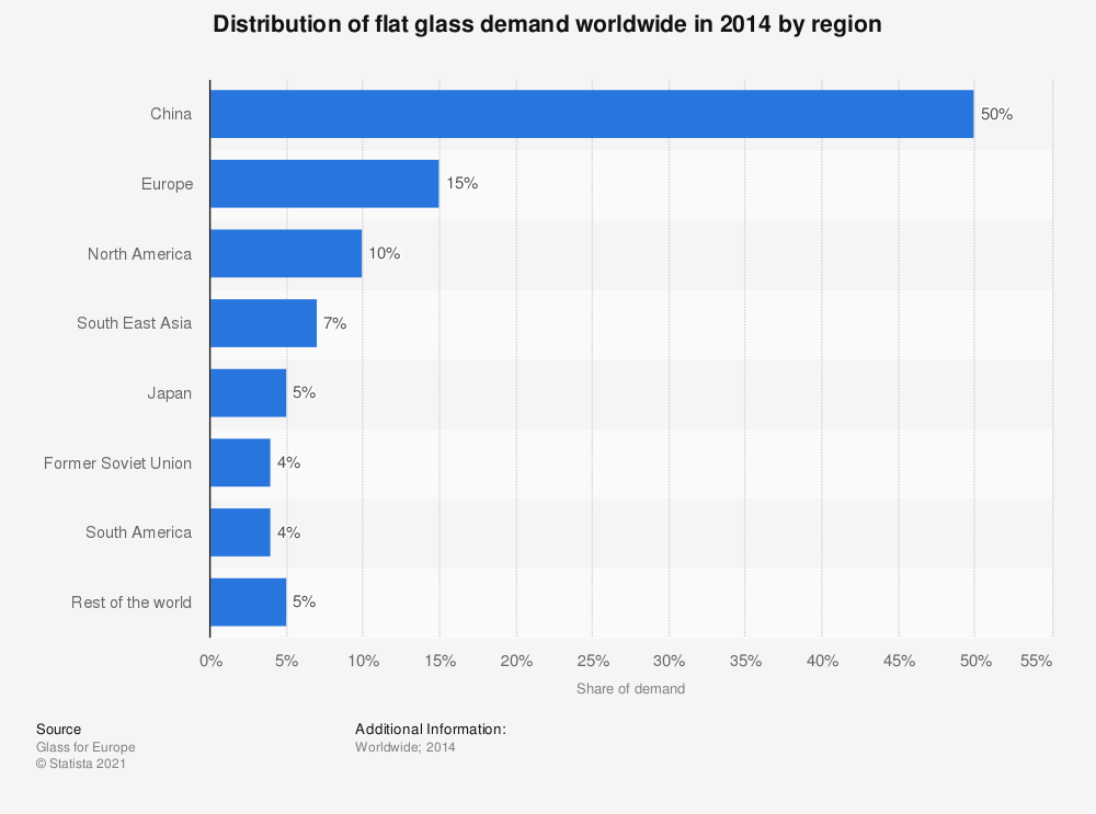 Statistic: Distribution of flat glass demand worldwide in 2014 by region | Statista
