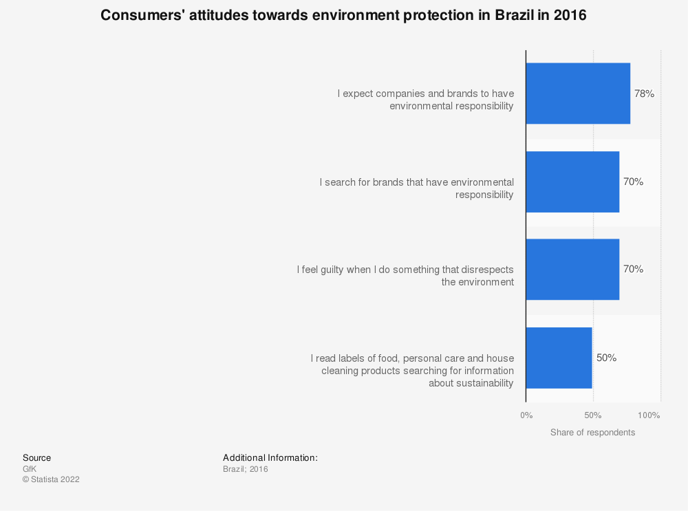 Statistic: Consumers' attitudes towards environment protection in Brazil in 2016 | Statista