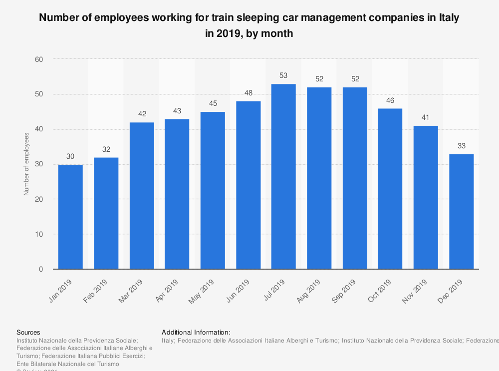 Statistic: Number of employees working for train sleeping car management companies in Italy in 2019, by month | Statista