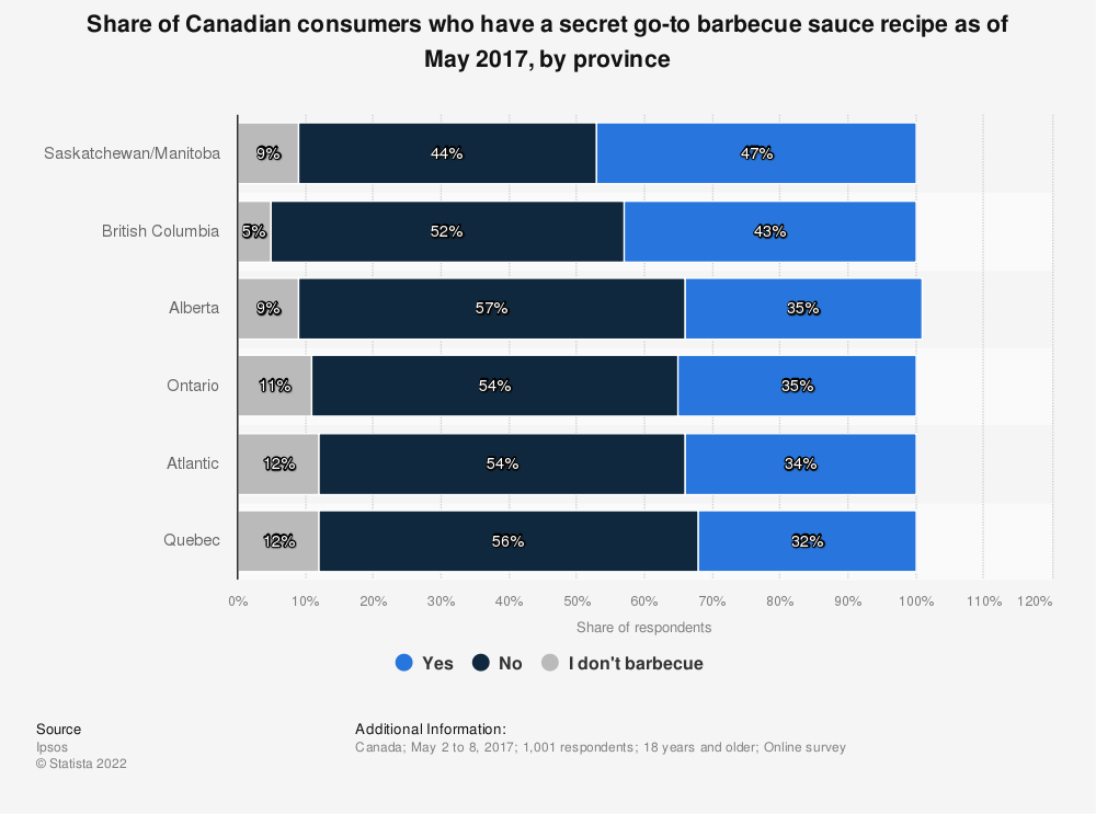Statistic: Share of Canadian consumers who have a secret go-to barbecue sauce recipe as of May 2017, by province | Statista