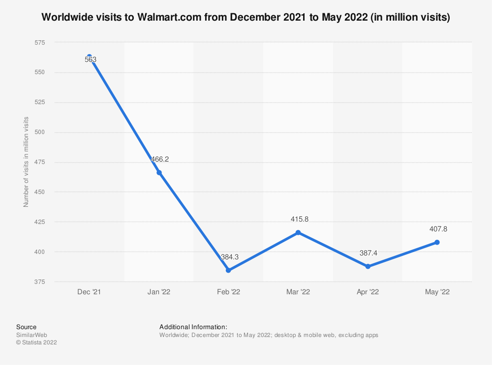 Statistic: Combined desktop and mobile visits to Walmart.com from May 2019 to September 2020 (in millions) | Statista
