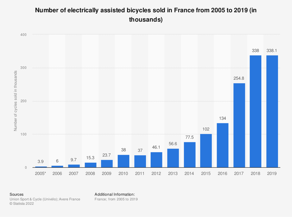 Statistic: Number of electrically assisted bicycles sold in France from 2005 to 2019 (in thousands) | Statista