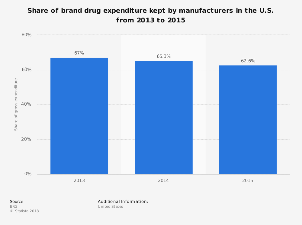 Statistic: Share of brand drug expenditure kept by manufacturers in the U.S. from 2013 to 2015 | Statista