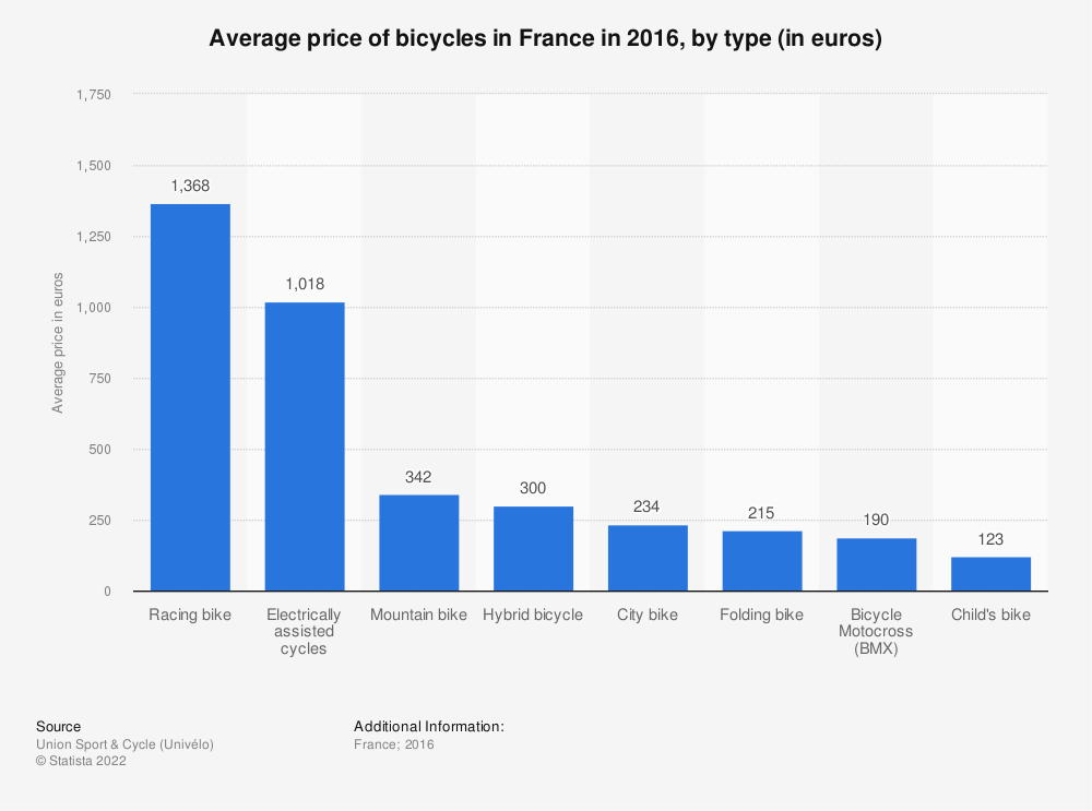 Statistic: Average price of bicycles in France in 2016, by type (in euros) | Statista