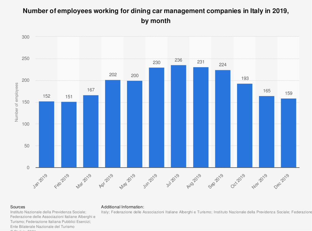 Statistic: Number of employees working for dining cars in Italy in 2017, by month | Statista
