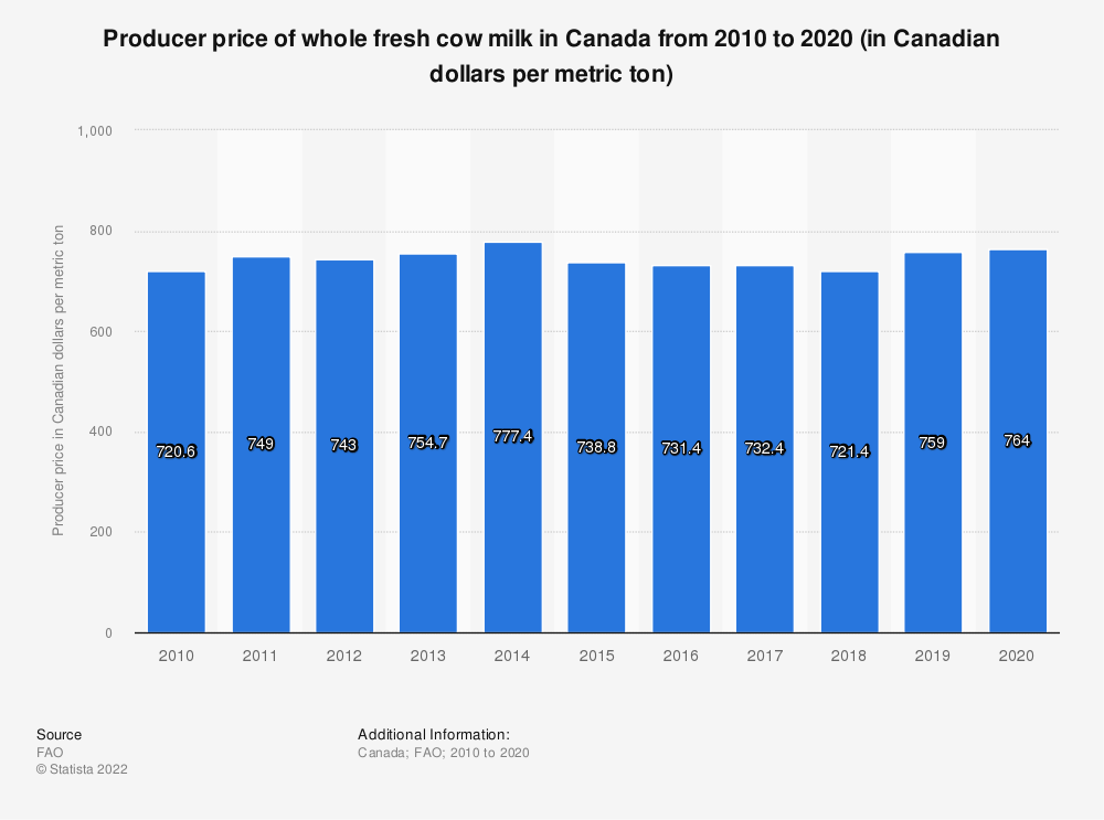 Statistic: Producer price of whole fresh cow milk in Canada from 2010 to 2018 (in Canadian dollars per metric ton) | Statista