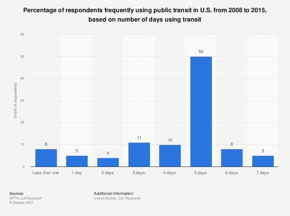 Statistic: Percentage of respondents frequently using public transit in U.S. from 2008 to 2015, based on number of days using transit | Statista