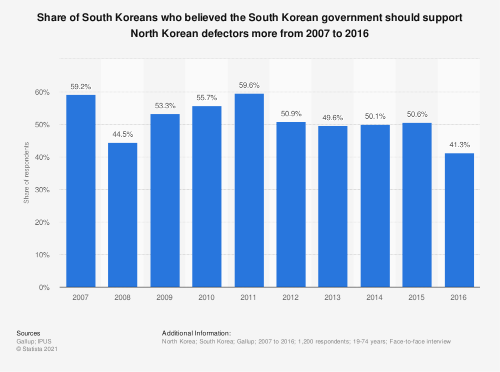 Statistic: Share of South Koreans who believed the South Korean government should support North Korean defectors more from 2007 to 2016 | Statista