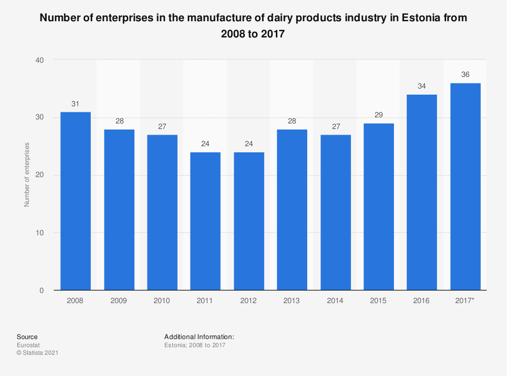 Statistic: Number of enterprises in the manufacture of dairy products industry in Estonia from 2008 to 2017 | Statista
