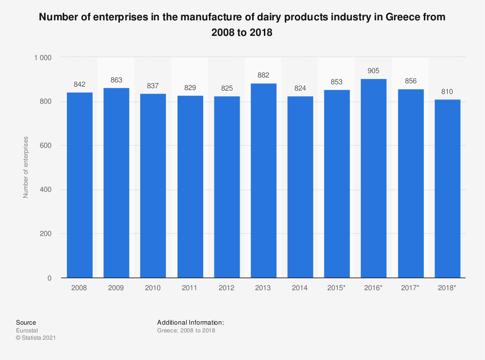 Statistic: Number of enterprises in the manufacture of dairy products industry in Greece from 2008 to 2018 | Statista