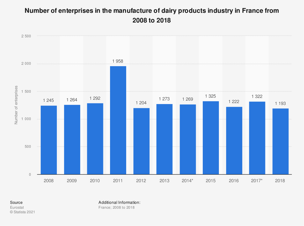 Statistic: Number of enterprises in the manufacture of dairy products industry in France from 2008 to 20176 | Statista