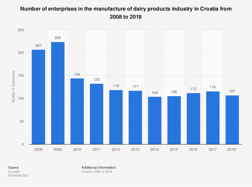 Statistic: Number of enterprises in the manufacture of dairy products industry in Croatia from 2008 to 2017 | Statista