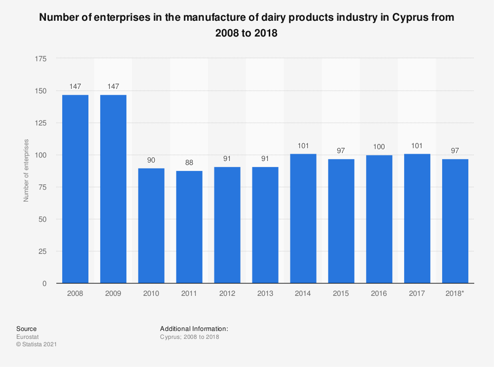 Statistic: Number of enterprises in the manufacture of dairy products industry in Cyprus from 2008 to 2015 | Statista