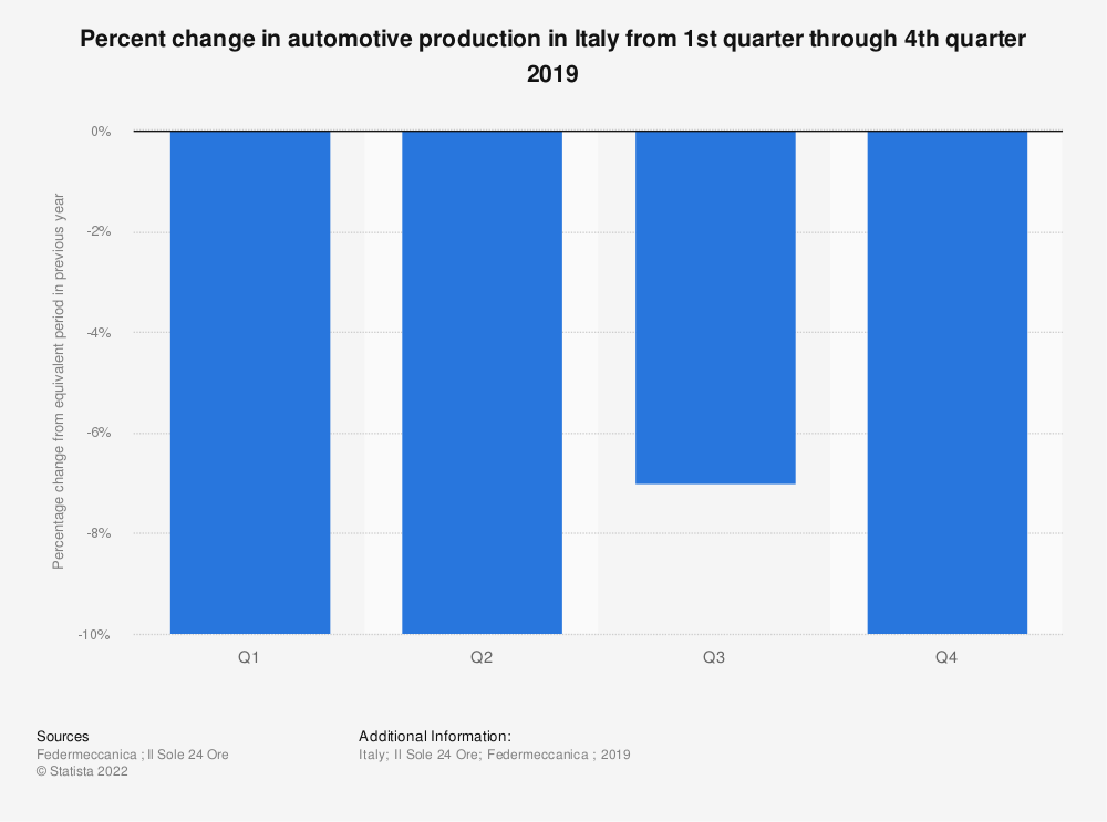 Statistic: Percent change in automotive production in Italy from 1st quarter through 4th quarter 2019 | Statista