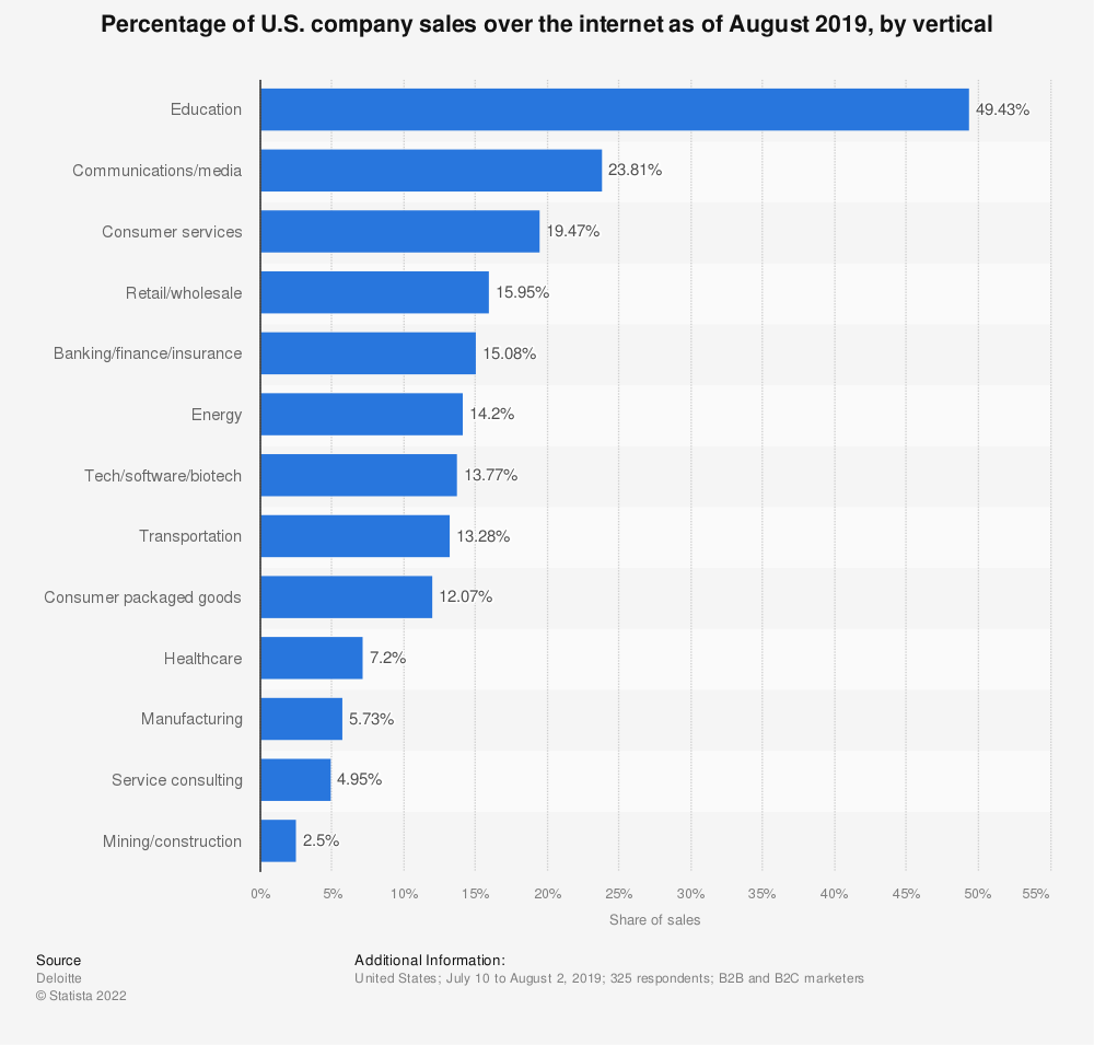 Statistic: Percentage of U.S. company sales over the internet as of August 2019, by vertical | Statista