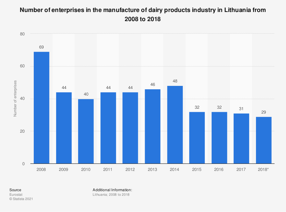Statistic: Number of enterprises in the manufacture of dairy products industry in Lithuania from 2008 to 2017 | Statista