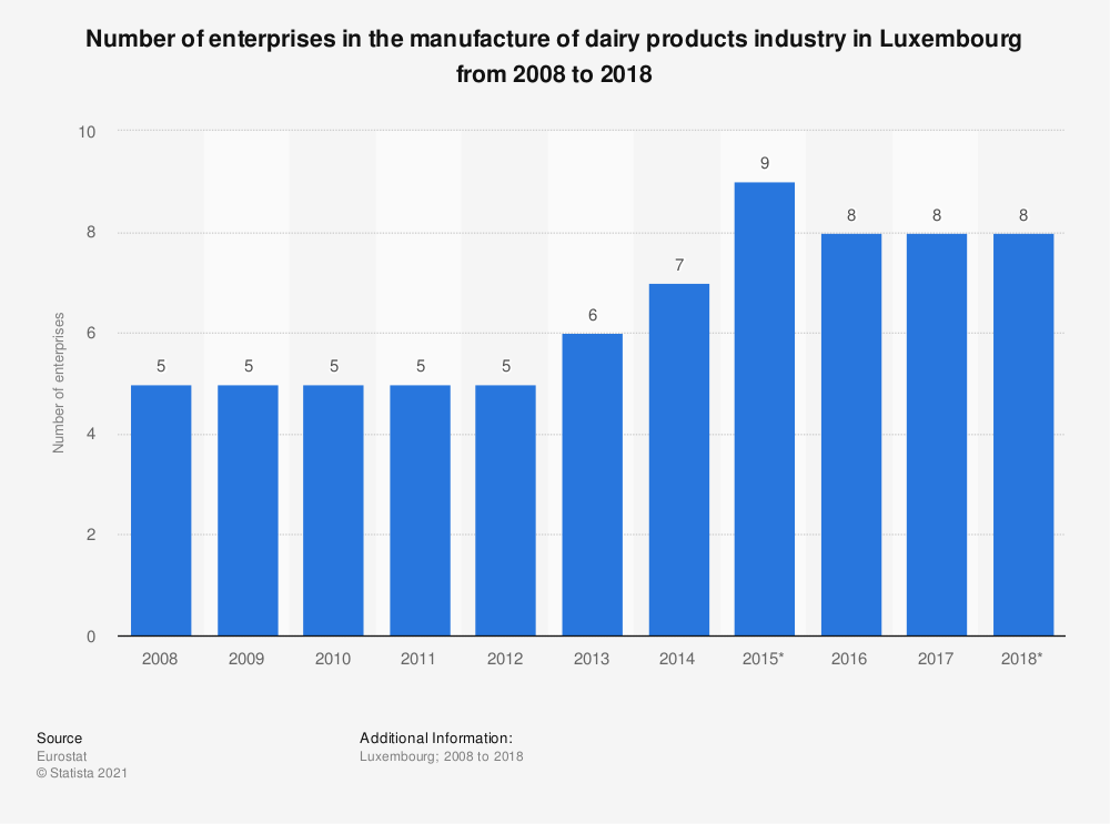 Statistic: Number of enterprises in the manufacture of dairy products industry in Luxembourg from 2008 to 2016 | Statista