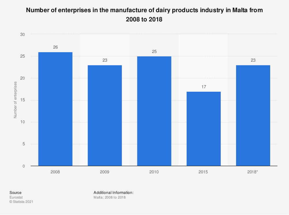 Statistic: Number of enterprises in the manufacture of dairy products industry in Malta from 2008 to 2017   Statista