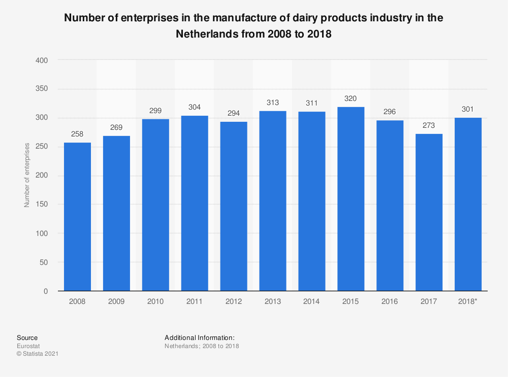 Statistic: Number of enterprises in the manufacture of dairy products industry in the Netherlands from 2008 to 2018 | Statista