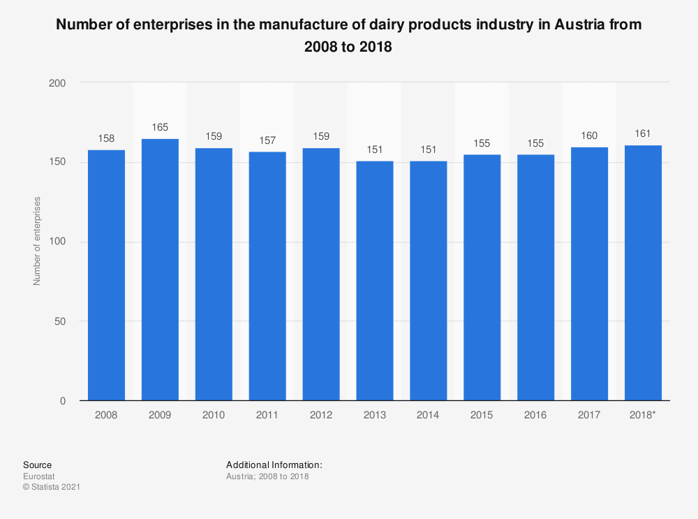 Statistic: Number of enterprises in the manufacture of dairy products industry in Austria from 2008 to 2018 | Statista