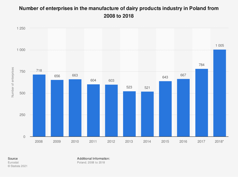 Statistic: Number of enterprises in the manufacture of dairy products industry in Poland from 2008 to 2017 | Statista