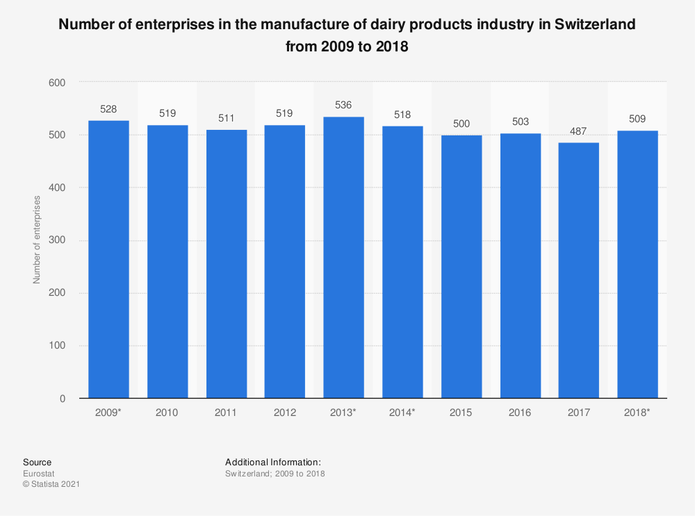Statistic: Number of enterprises in the manufacture of dairy products industry in Switzerland from 2009 to 2018 | Statista