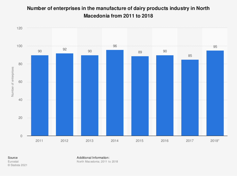 Statistic: Number of enterprises in the manufacture of dairy products industry in North Macedonia from 2011 to 2018 | Statista