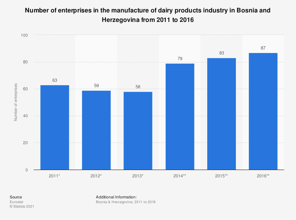 Statistic: Number of enterprises in the manufacture of dairy products industry in Bosnia and Herzegovina from 2011 to 2016 | Statista