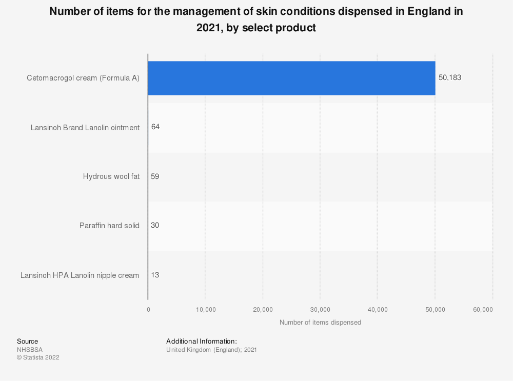 Statistic: Number of items for the management of skin conditions dispensed in England in 2019, by product   Statista