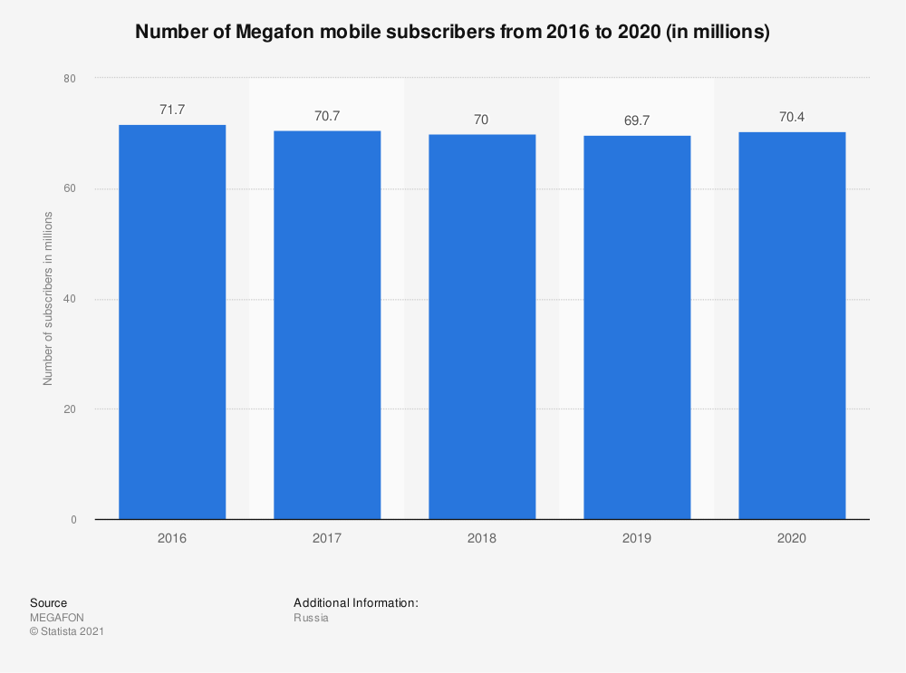 Statistic: Number of Megafon mobile subscribers from 2014 to 2017 (in millions) | Statista