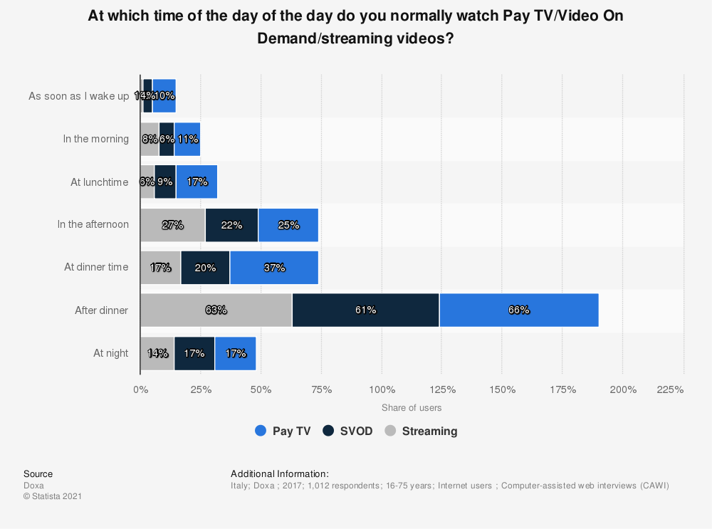 Statistic: At which time of the day of the day do you normally watch Pay TV/Video On Demand/streaming videos? | Statista