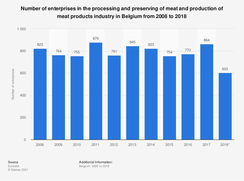 Statistic: Number of enterprises in the processing and preserving of meat and production of meat products industry in Belgium from 2008 to 2015 | Statista