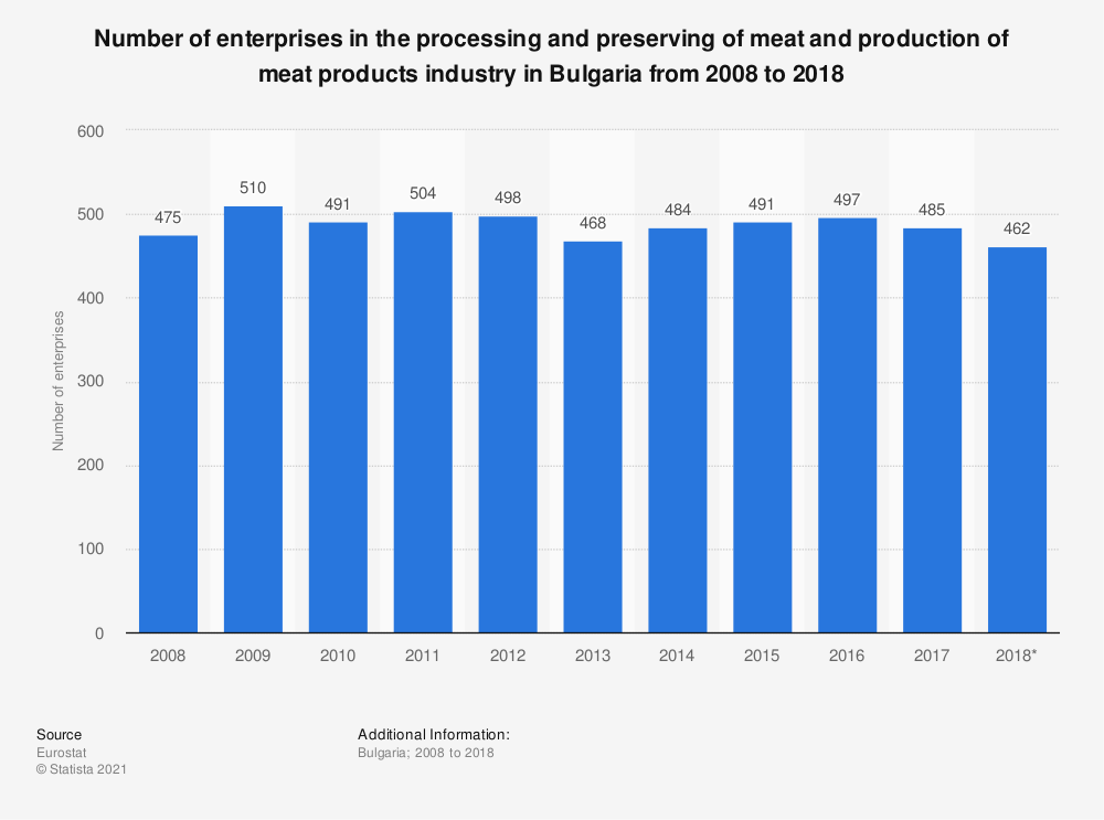 Statistic: Number of enterprises in the processing and preserving of meat and production of meat products industry in Bulgaria from 2008 to 2016 | Statista