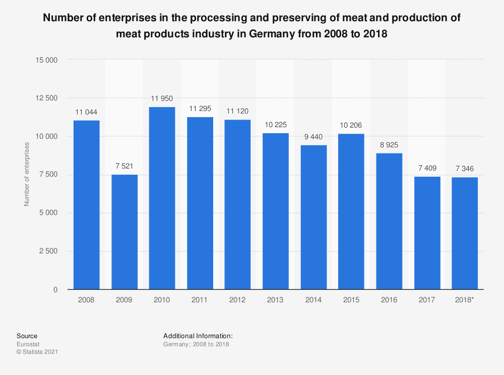 Statistic: Number of enterprises in the processing and preserving of meat and production of meat products industry in Germany from 2008 to 2016 | Statista