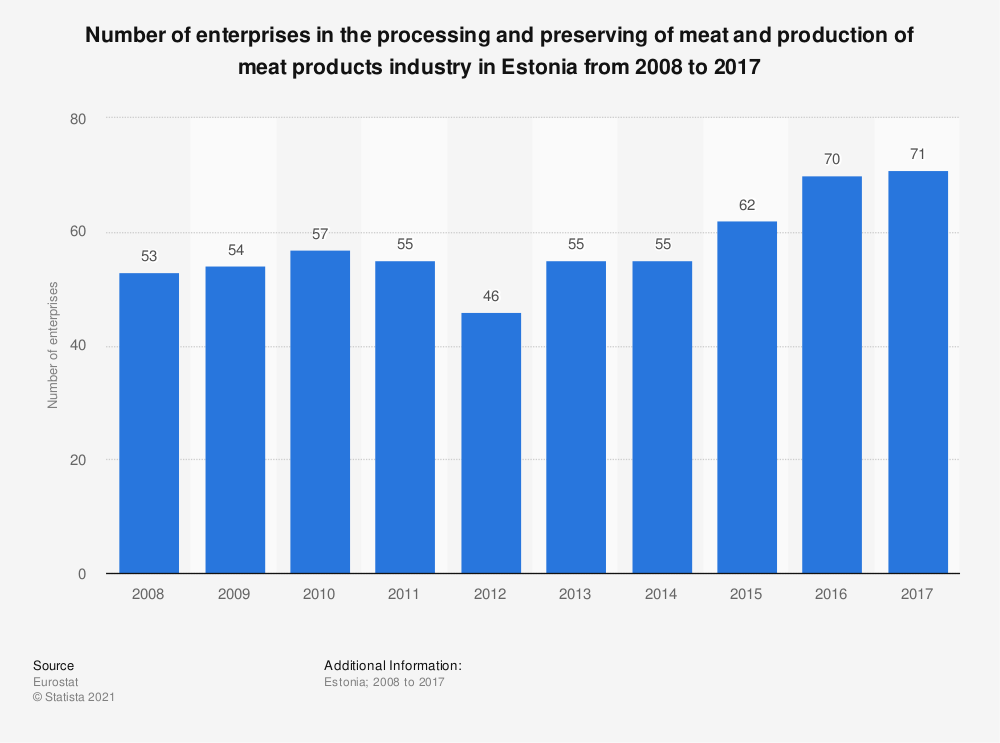 Statistic: Number of enterprises in the processing and preserving of meat and production of meat products industry in Estonia from 2008 to 2016 | Statista