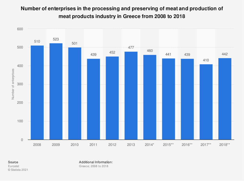 Statistic: Number of enterprises in the processing and preserving of meat and production of meat products industry in Greece from 2008 to 2018 | Statista