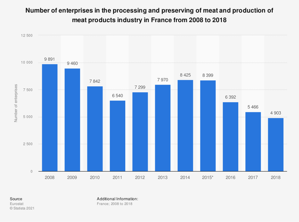 Statistic: Number of enterprises in the processing and preserving of meat and production of meat products industry in France from 2008 to 2015 | Statista