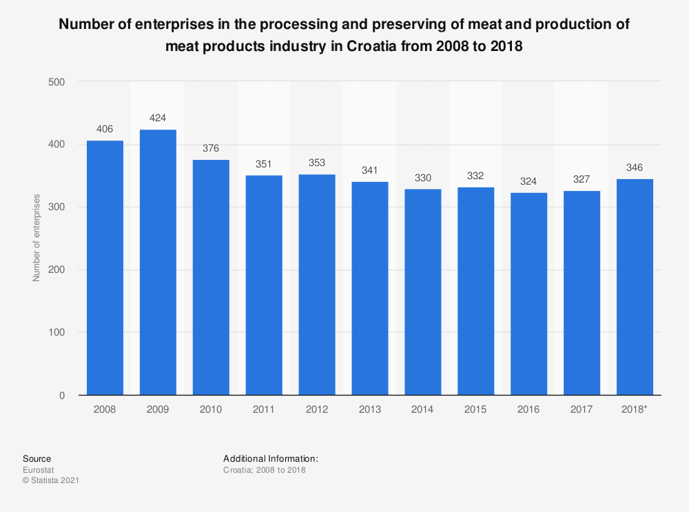 Statistic: Number of enterprises in the processing and preserving of meat and production of meat products industry in Croatia from 2008 to 2016 | Statista