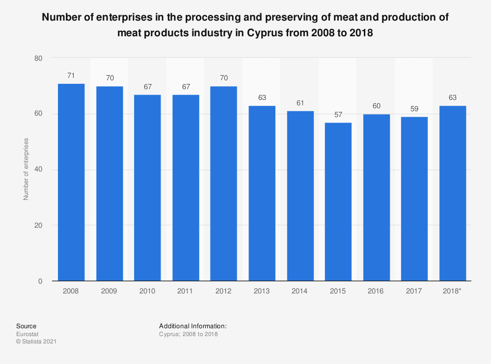 Statistic: Number of enterprises in the processing and preserving of meat and production of meat products industry in Cyprus from 2008 to 2016 | Statista