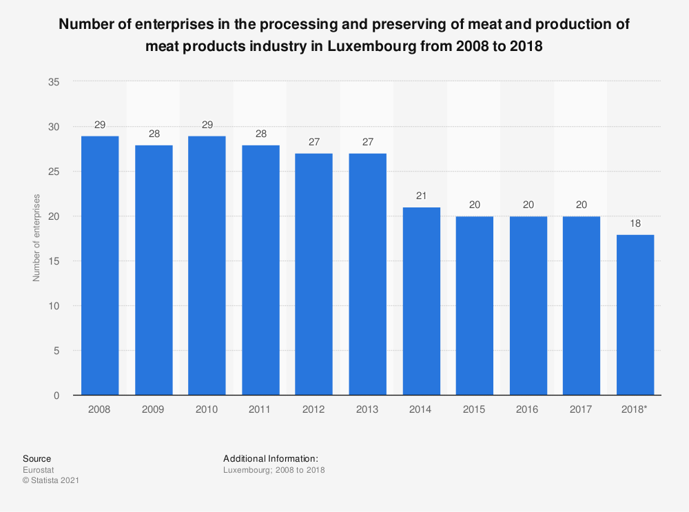 Statistic: Number of enterprises in the processing and preserving of meat and production of meat products industry in Luxembourg from 2008 to 2015 | Statista