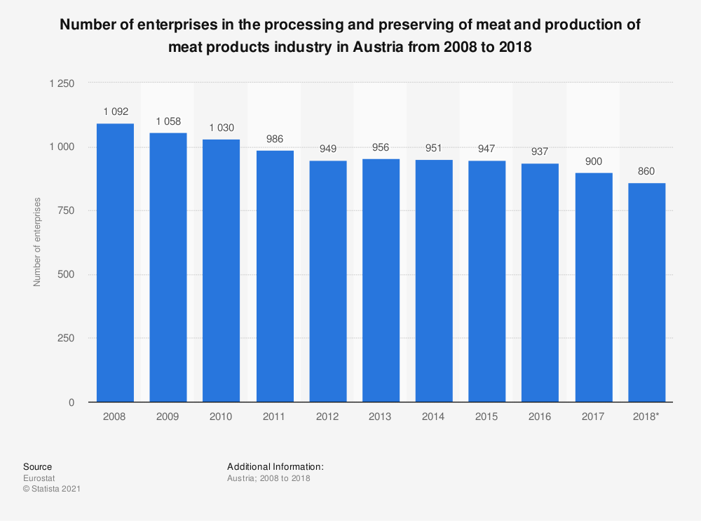 Statistic: Number of enterprises in the processing and preserving of meat and production of meat products industry in Austria from 2008 to 2016 | Statista