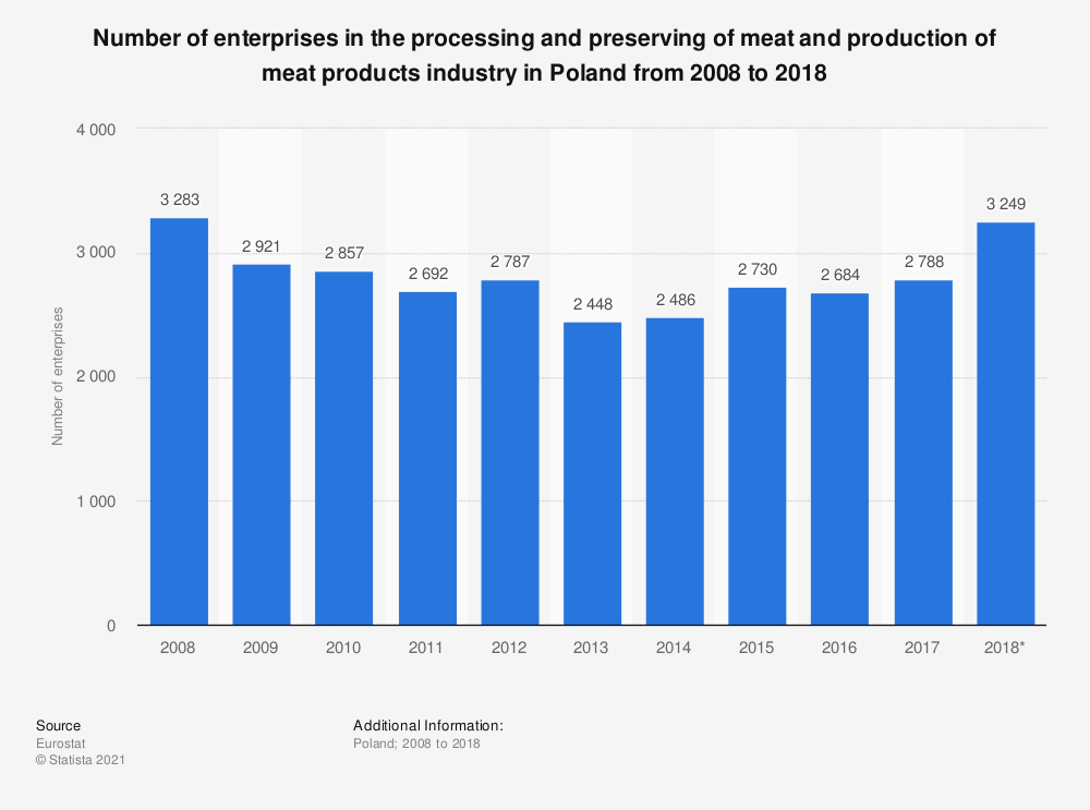 Statistic: Number of enterprises in the processing and preserving of meat and production of meat products industry in Poland from 2008 to 2018 | Statista