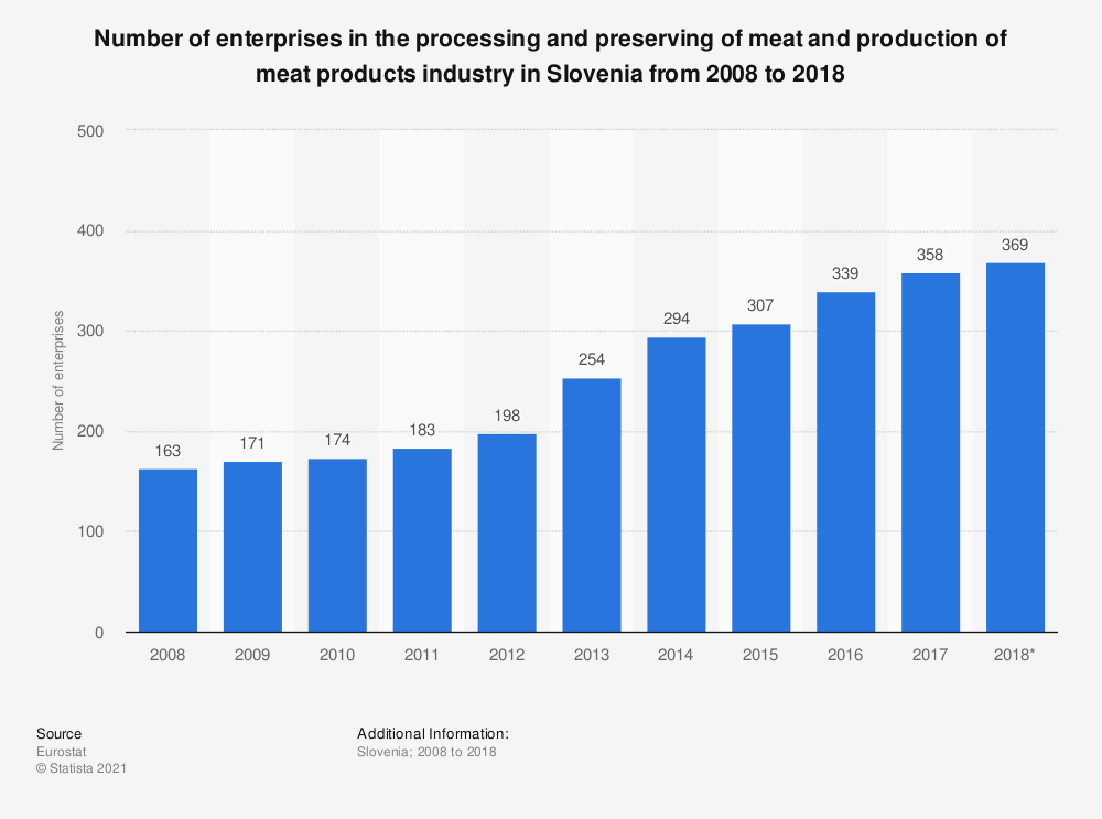 Statistic: Number of enterprises in the processing and preserving of meat and production of meat products industry in Slovenia from 2008 to 2016 | Statista