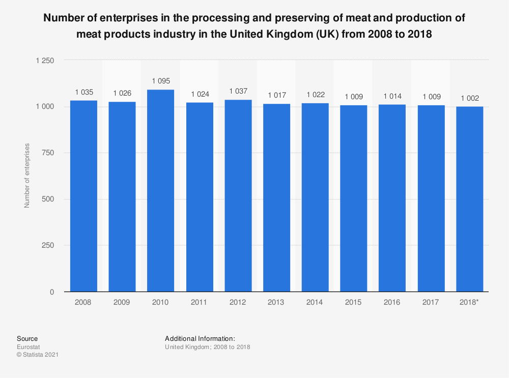 Statistic: Number of enterprises in the processing and preserving of meat and production of meat products industry in the United Kingdom (UK) from 2008 to 2016 | Statista